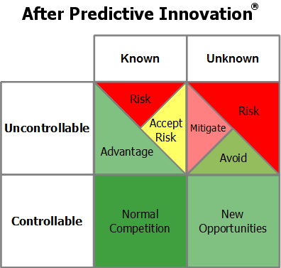 Risk After Predictive Innovation