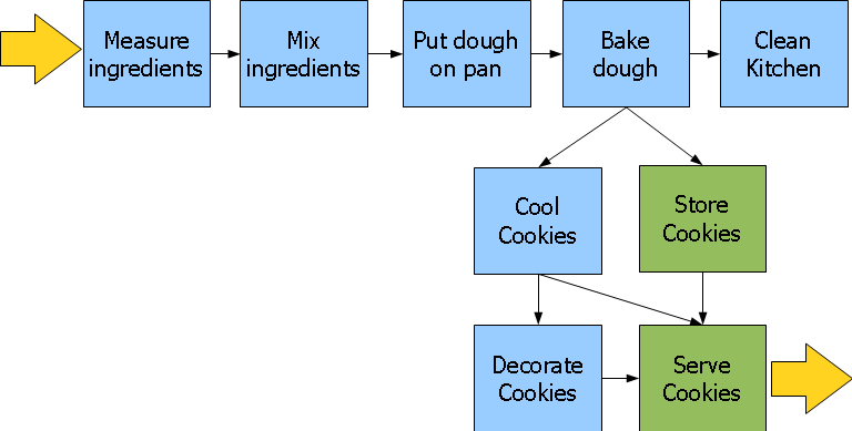 Cookie Function Diagram