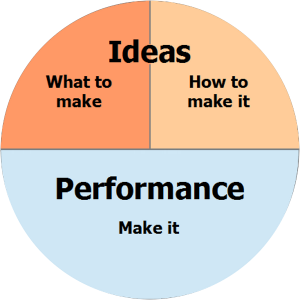 Ideas vs. Performance, Thinking vs. Doing