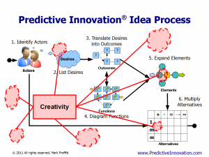Creativity vs. Predictive Innovation