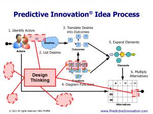 Design Thinking vs. Predictive Innovation
