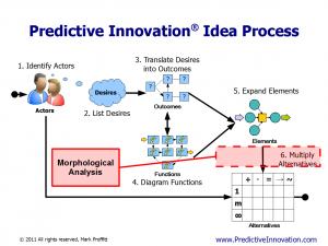 Morphological Analysis (MA) vs. Predictive Innovation