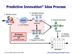 JTBD/ODI vs. Predictive Innovation