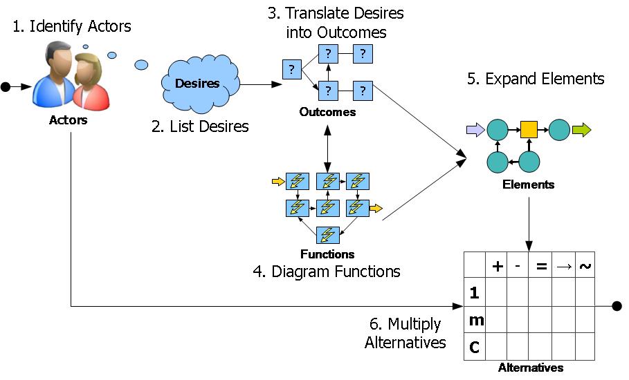 Predictive Innovation Process
