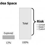 Risk Caused by Unexplored Ideas Space