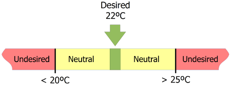 Temperature Desired,  Metric 20°C, 22°C, and 25°C are approximately 68°F, 72°F, and 77°F