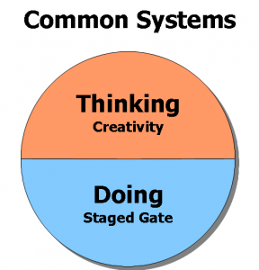 Common Innovation Systems