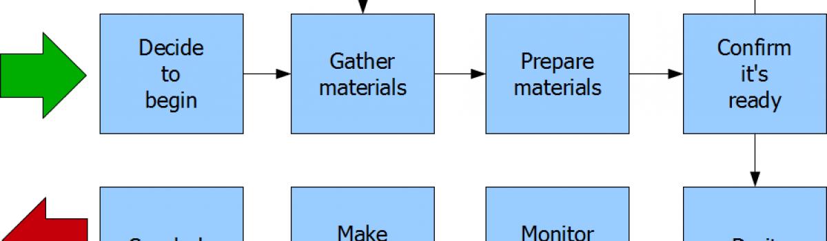 15. Universal User Process