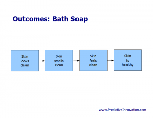 Outcomes of Product Exercise: Bath Soap