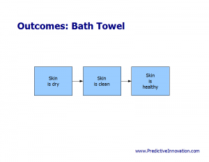 Outcomes of Product Exercise: Bath Towel