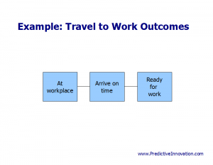 Outcomes Example: Travel to Work