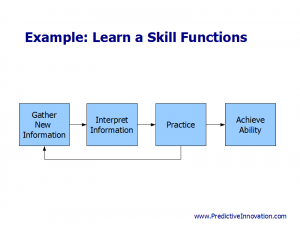 Functions Example: Learn a Skill
