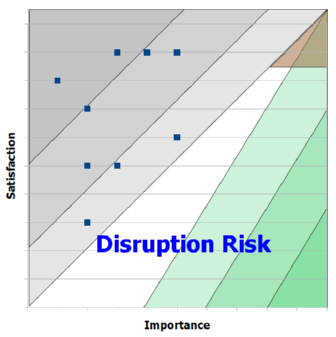 Opportunity Landscape: Disruption Risk