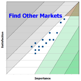 Opportunity Landscape: Find Other Markets