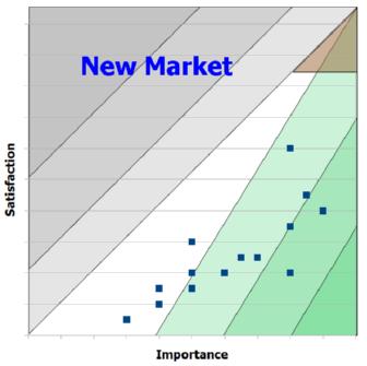 Opportunity Landscape: New Market