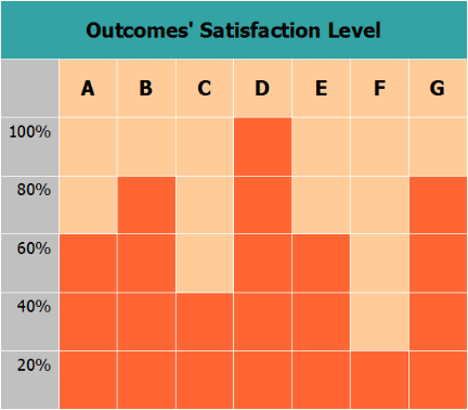 Outcome Satisfaction Levels